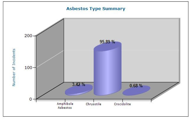 Asbestos Type Summary6